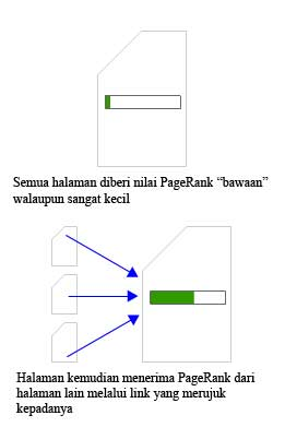 pagerank-flow-2