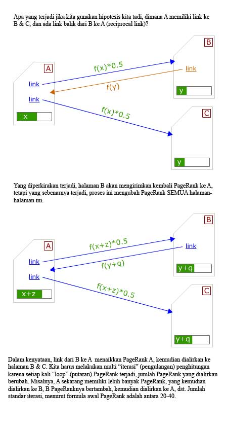 pagerank-reciprocal